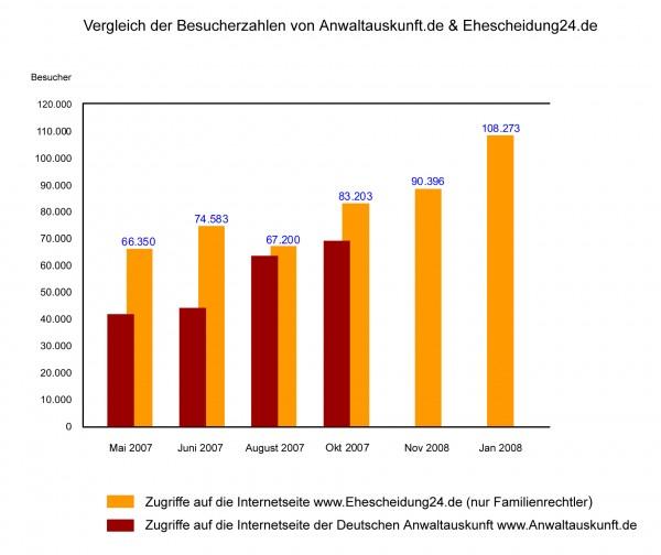 Vergleich Anwaltauskunft Ehescheidung24.de